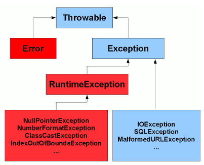 Java's exception hierarchy
